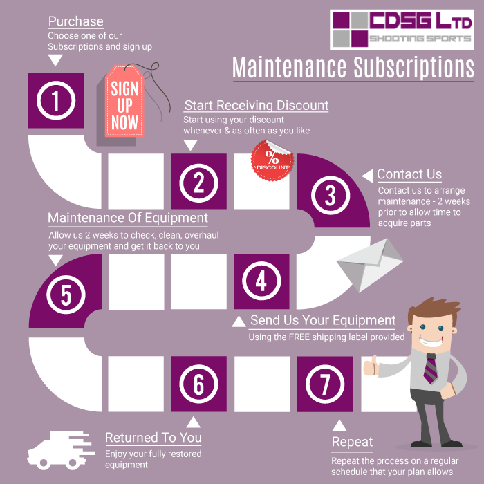CDSG Ltd Maintenance Plan