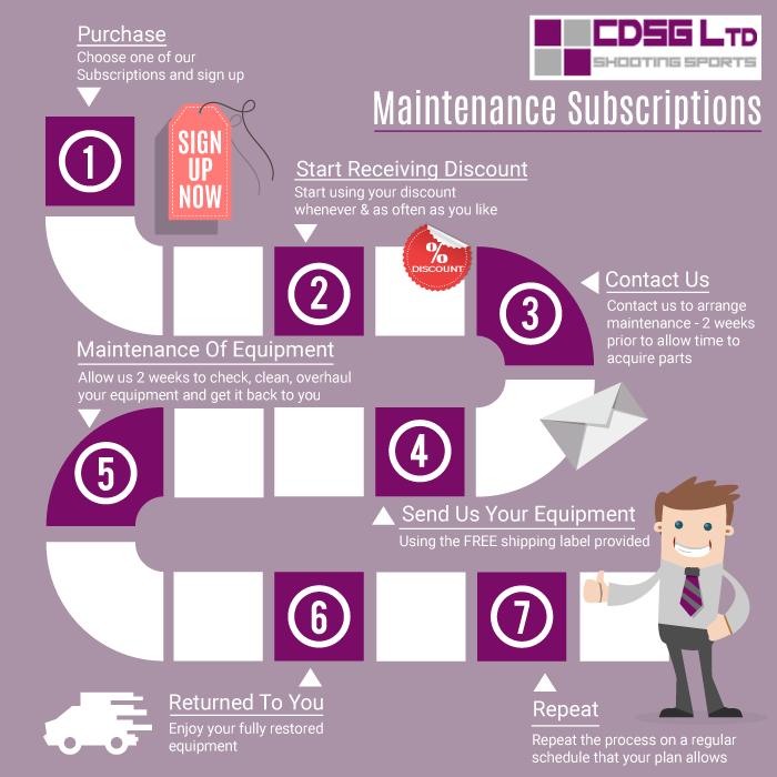 CDSG Ltd Maintenance Plan
